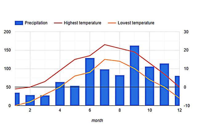 홋카이도의 연간 기온 그래프