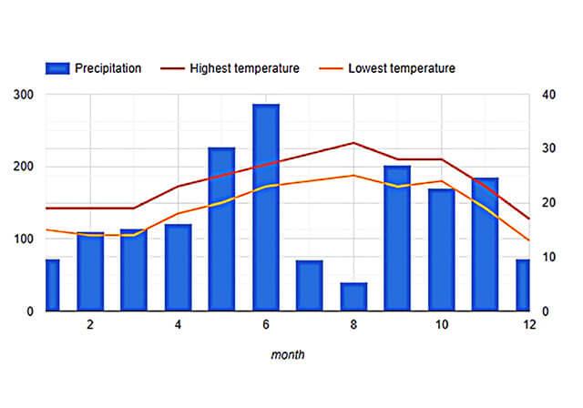 오키나와의 연간 기온 그래프