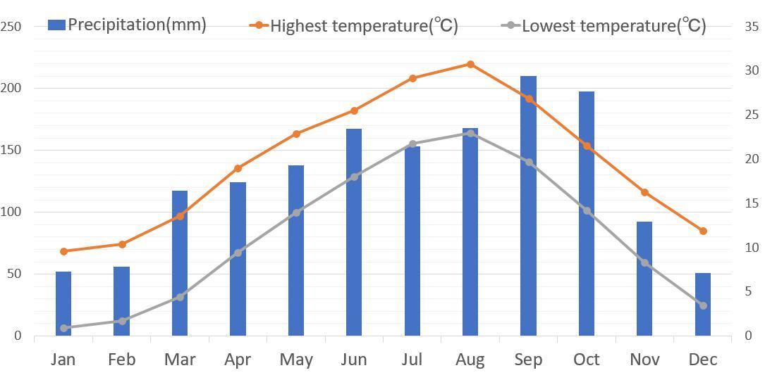 東京的一年最高低氣溫和降雨量表