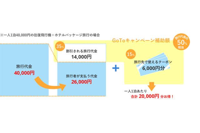 『Go To トラベルキャンペーン』 支援(給付)額の内訳