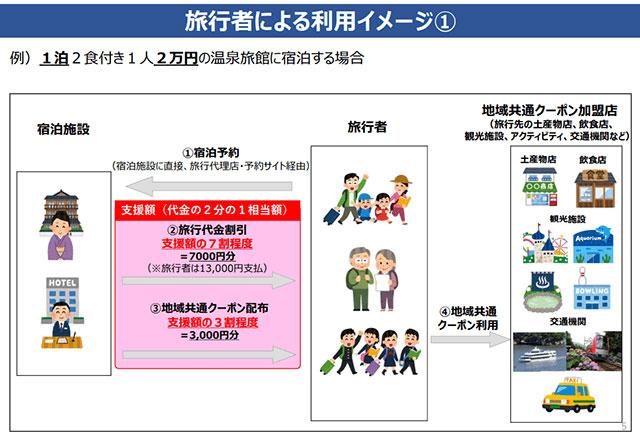 『Go To トラベルキャンペーン』 1泊・1人2万円の宿泊の場合