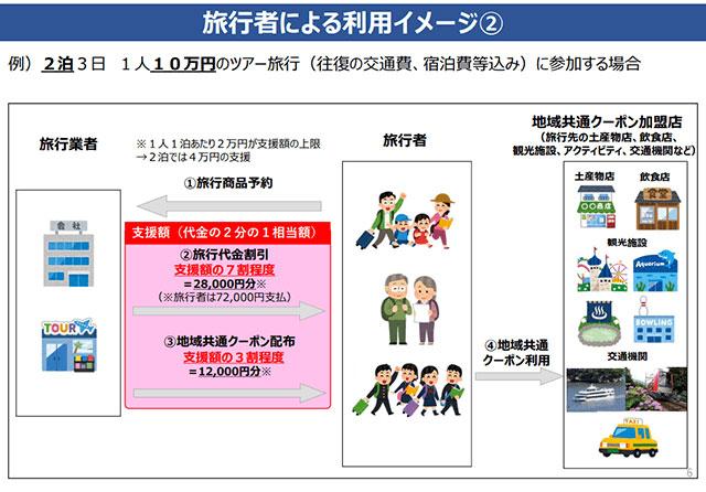 『Go To トラベルキャンペーン』 2泊・1人10万円のツアー旅行の場合