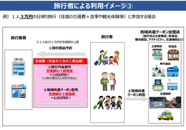 『Go To トラベルキャンペーン』 1人3万円の日帰り旅行(セットプラン商品)の場合