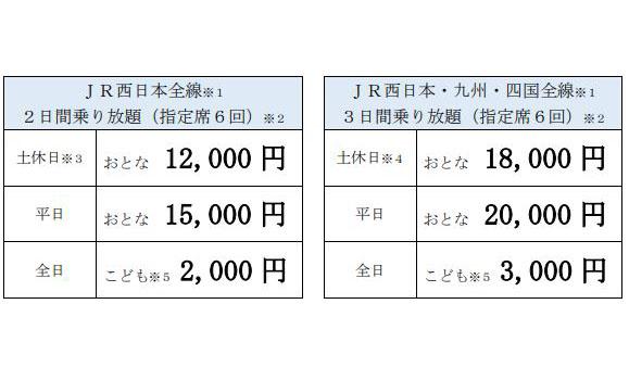「どこでもドアきっぷ」値段(普通列車:1名あたり)