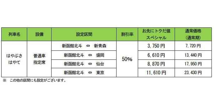 特急「北斗」主な設定区間・値段(大人1名・片道利用の場合)