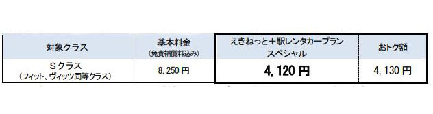 24時間まで利用の場合(免責補償料込み)※北海道エリアで利用の場合
